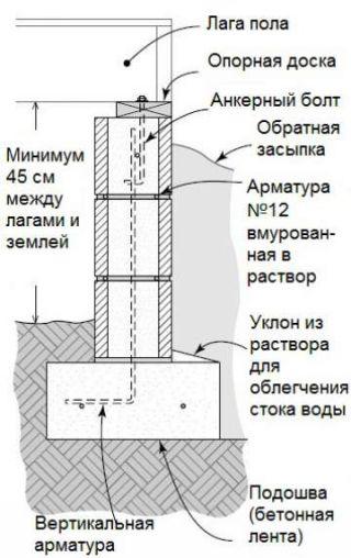 Ленточный фундамент с подпольем из блоков
