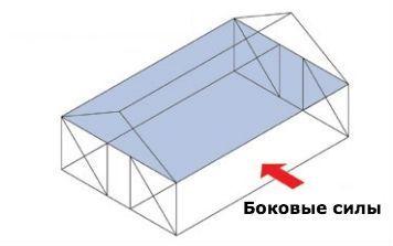 Каркасный потолок и ветровые нагрузки
