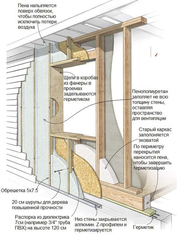 Стены из напыляемого пенополиуритана