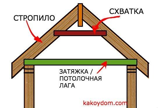 collar-rafter-tie-roof.jpg