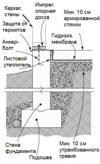 Плита с раздельными стенами