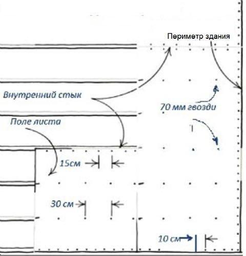 Схема забивания гвоздей в черновой пол перекрытия