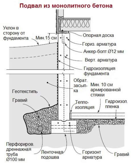 Подвал из монолитного бетона по книге Ларри Хона