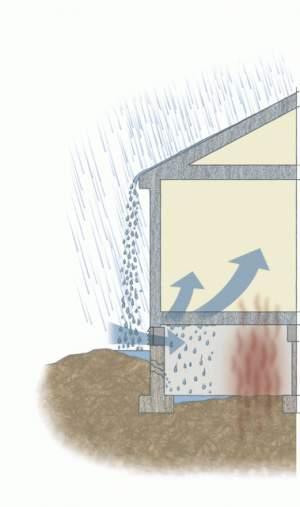 Влага попадает через продухи в подполье