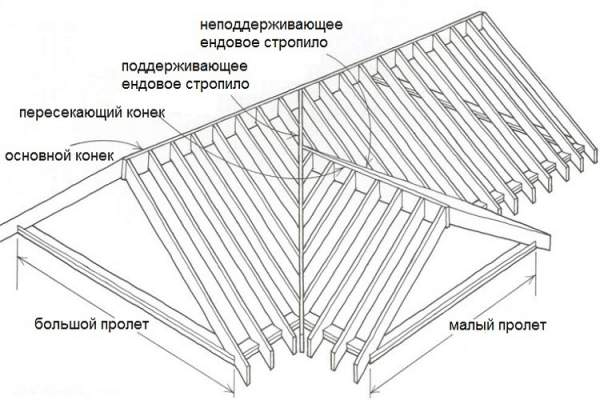 Соединение крыш с одинаковыми пролетами