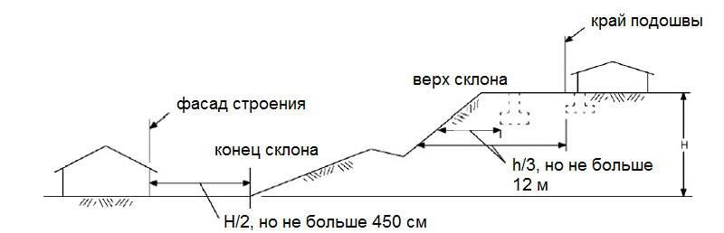 Строительство фундамента на склоне